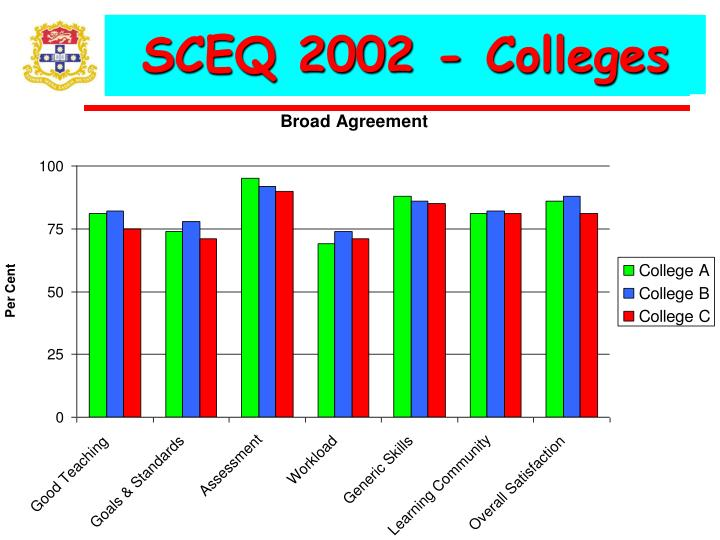 SCEQ 2002 - Colleges