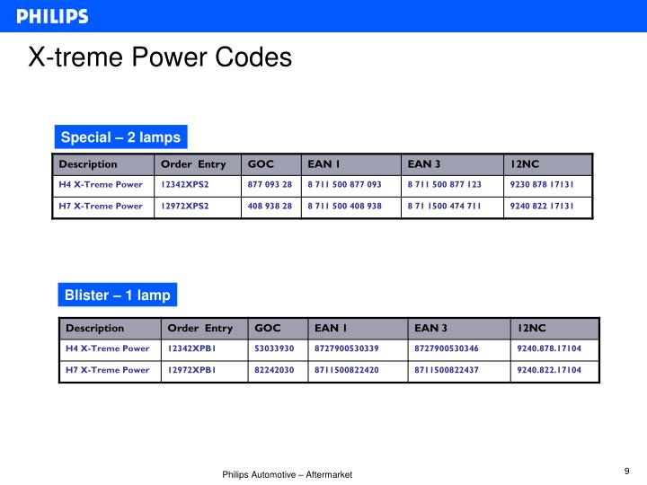 X-treme Power Codes