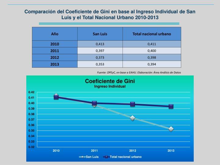 Comparación del Coeficiente de Gini en base al Ingreso Individual de San Luis y el Total Nacional Urbano 2010-2013
