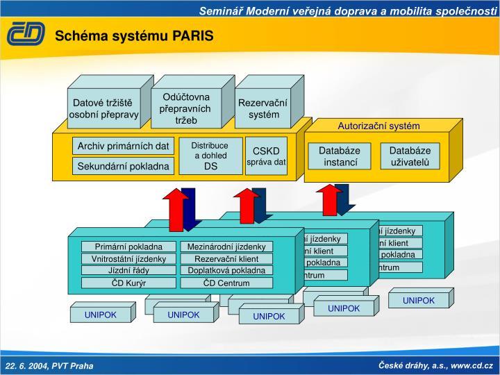 Autorizační systém