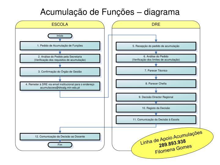 Acumula o de fun es diagrama