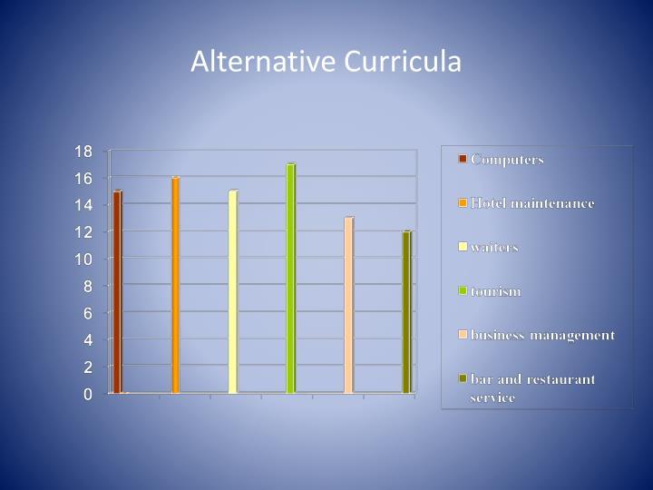 Alternative Curricula