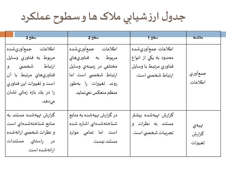جدول ارزشيابي ملاک ها و سطوح عملکرد