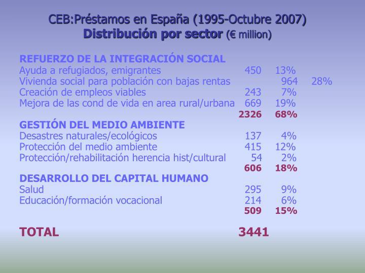 Ceb pr stamos en espa a 1995 octubre 2007 distribuci n por sector million
