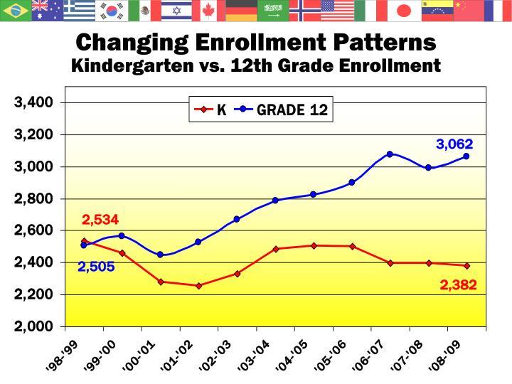 Changing Enrollment Patterns