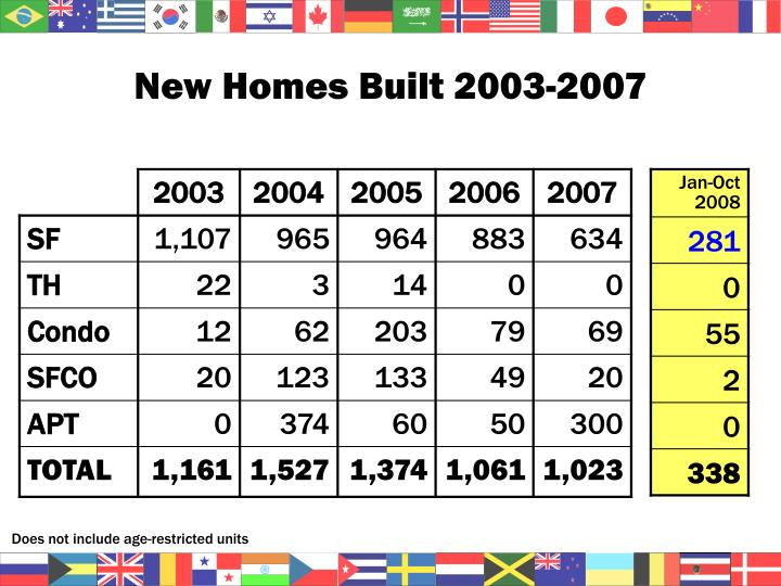 New Homes Built 2003-2007