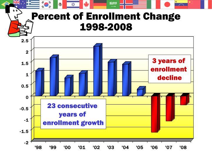 Percent of Enrollment Change