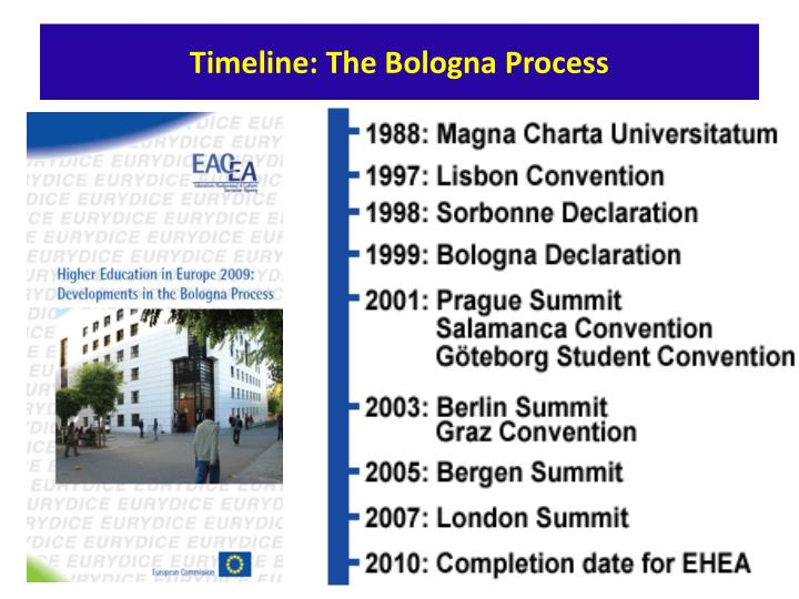 Timeline: The Bologna Process
