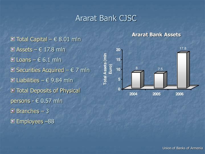 Ararat Bank CJSC