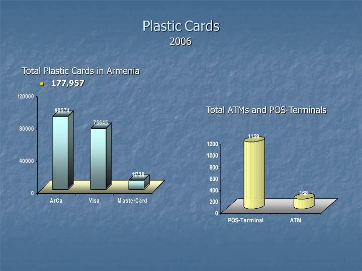 Total Plastic Cards in Armenia