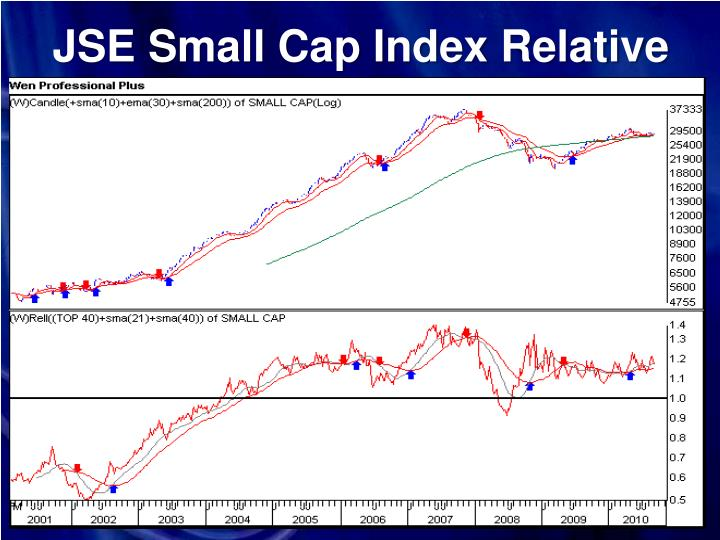 JSE Small Cap Index Relative
