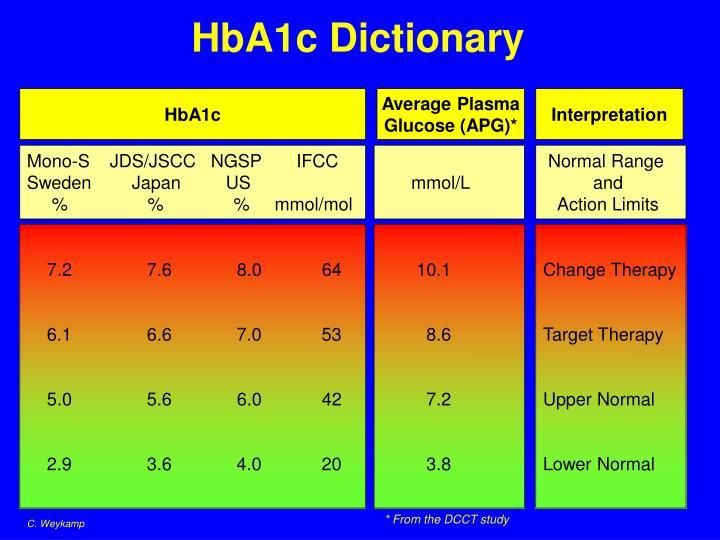 HbA1c Dictionary