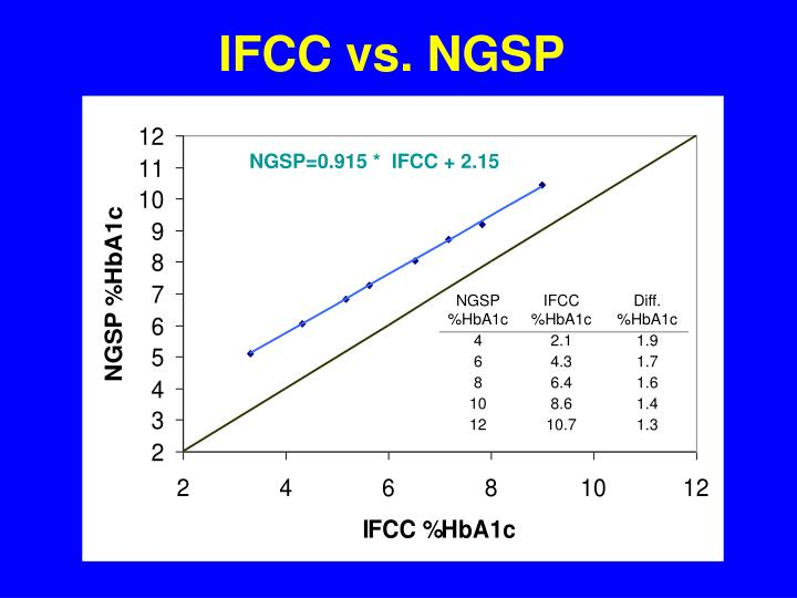 IFCC vs. NGSP