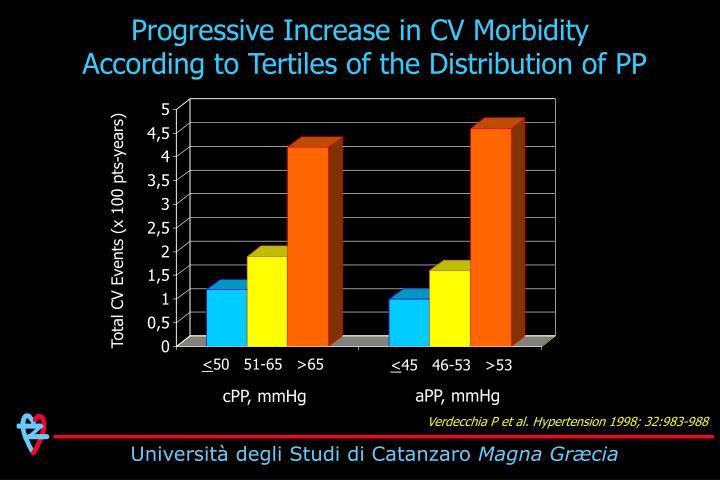 Progressive Increase in CV Morbidity