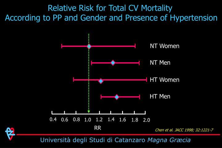 Relative Risk for Total CV Mortality