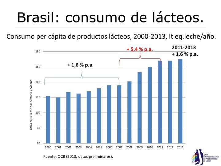 Brasil: consumo de lácteos.