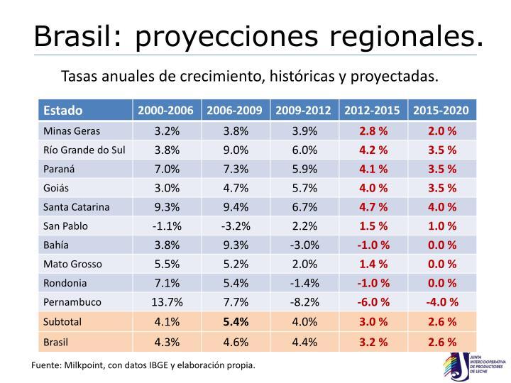 Brasil: proyecciones regionales.