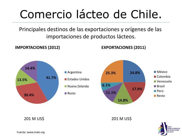 Comercio lácteo de Chile.