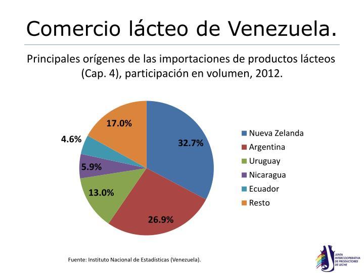 Comercio lácteo de Venezuela.