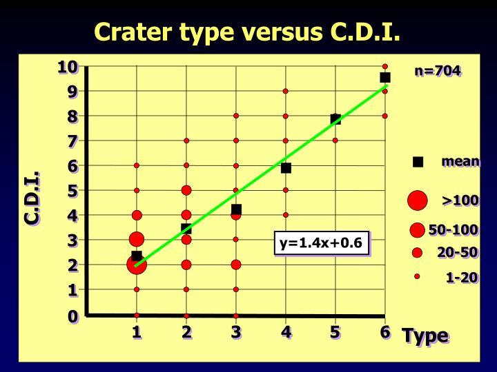 y=1.4x+0.6