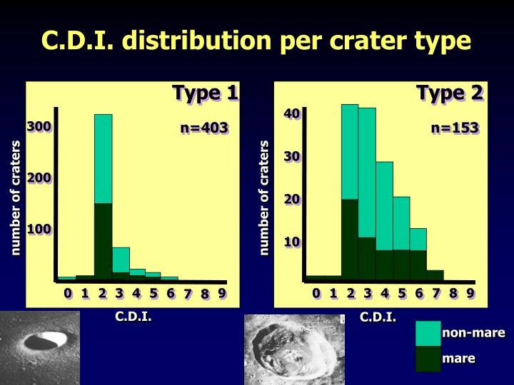 C.D.I. distribution per crater type