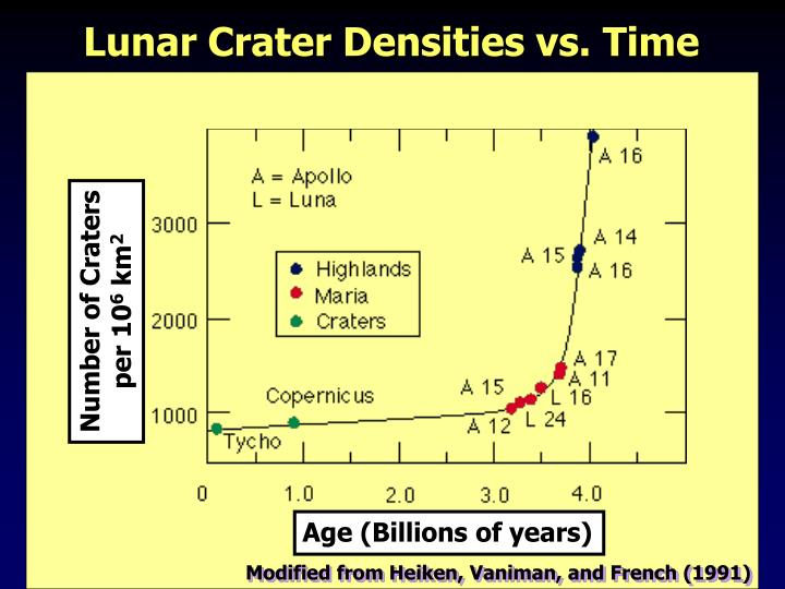 Lunar Crater Densities vs. Time