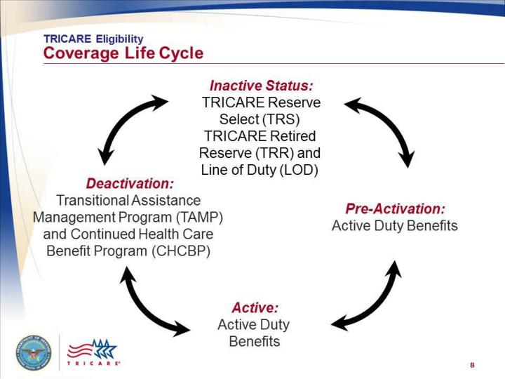 Tricare eligibility coverage lifecycle