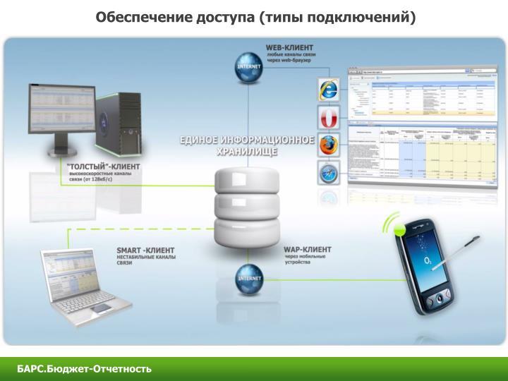 Обеспечение доступа (типы подключений)