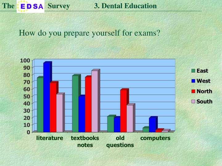 The                  Survey             3. Dental Education