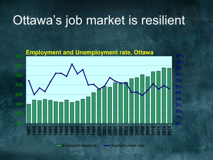 Ottawa's job market is resilient
