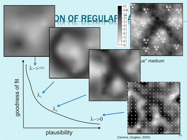 Illustration of regularization