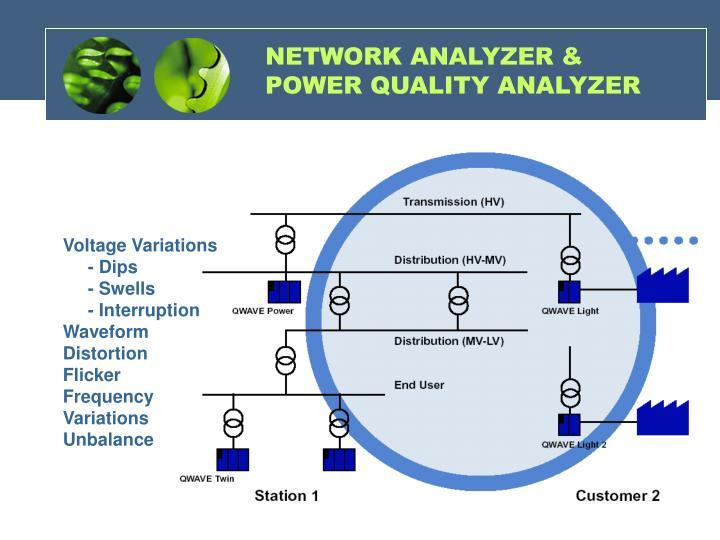 NETWORK ANALYZER & POWER QUALITY ANALYZER