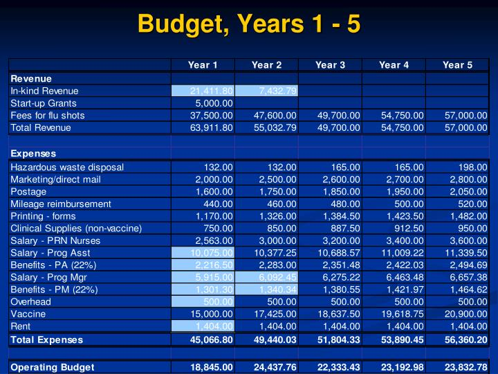 Budget, Years 1 - 5