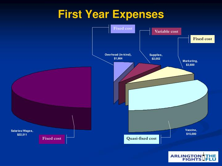 First Year Expenses