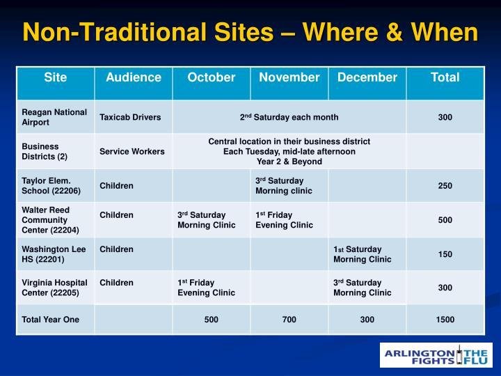 Non-Traditional Sites – Where & When