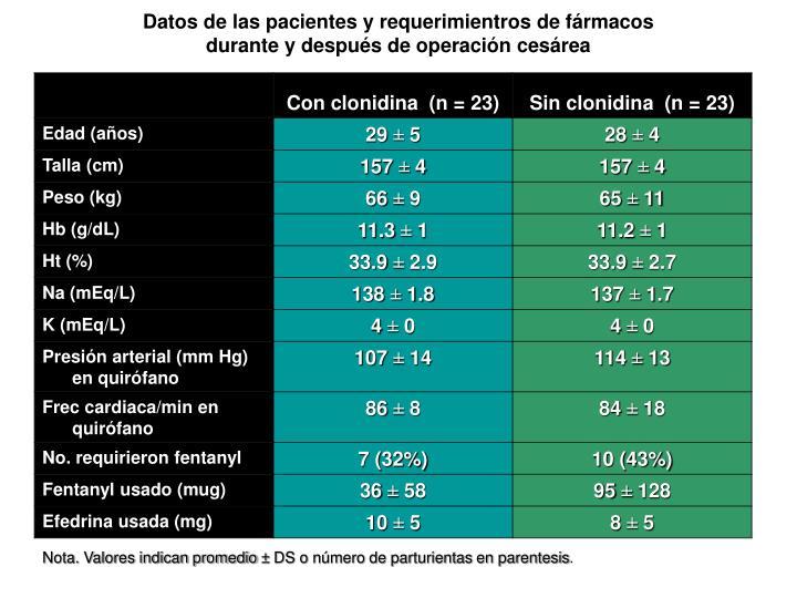 Datos de las pacientes y requerimientros de fármacos