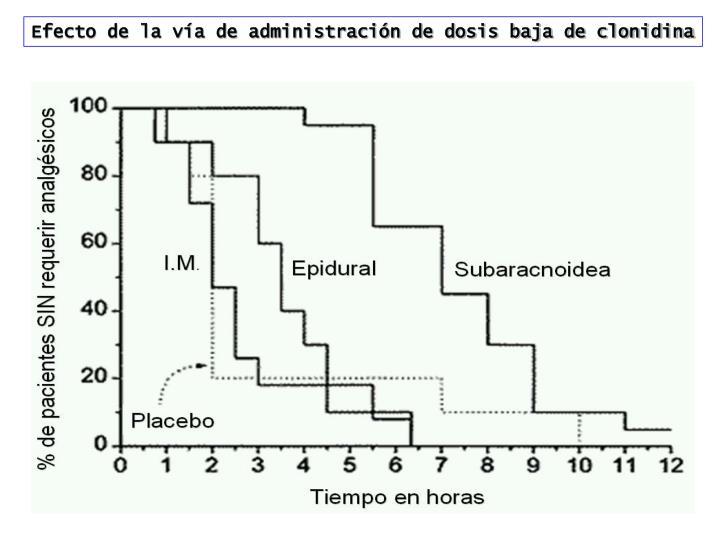Efecto de la vía de administración de dosis baja de clonidina