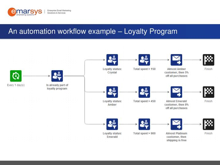An automation workflow example – Loyalty Program