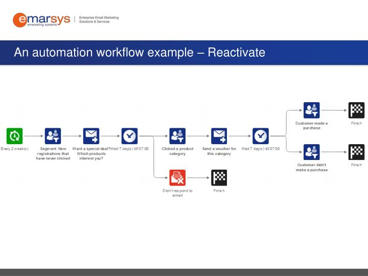 An automation workflow example – Reactivate