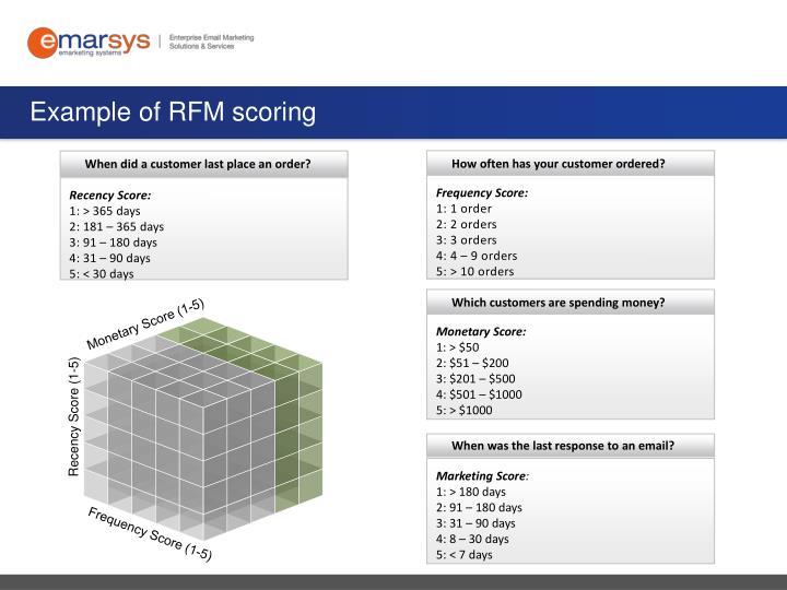 Example of RFM scoring