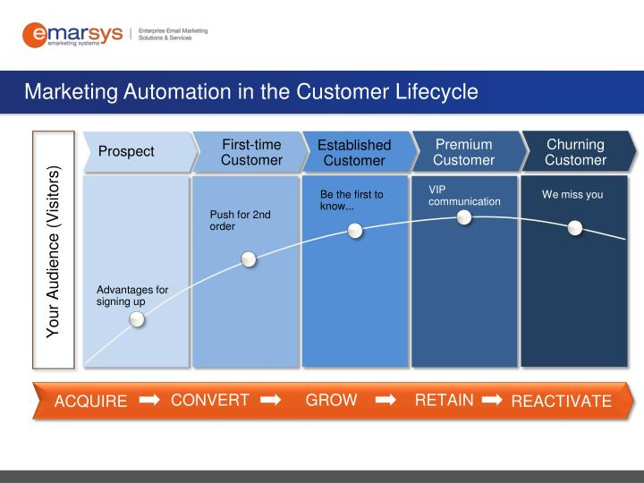 Marketing Automation in the Customer Lifecycle