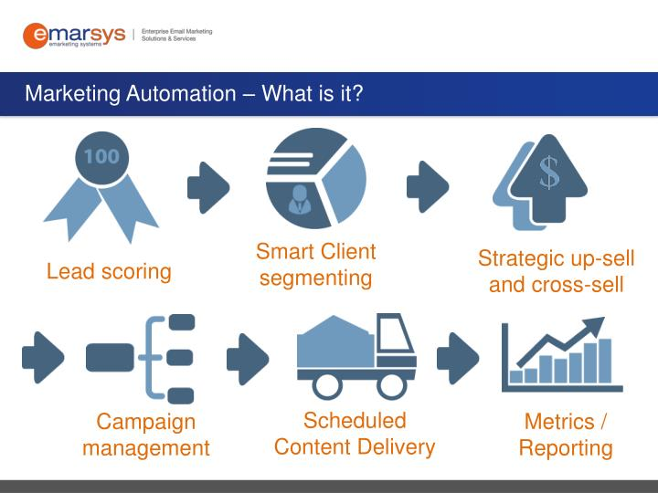 Marketing Automation – What is it?