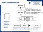 modell und metamodell