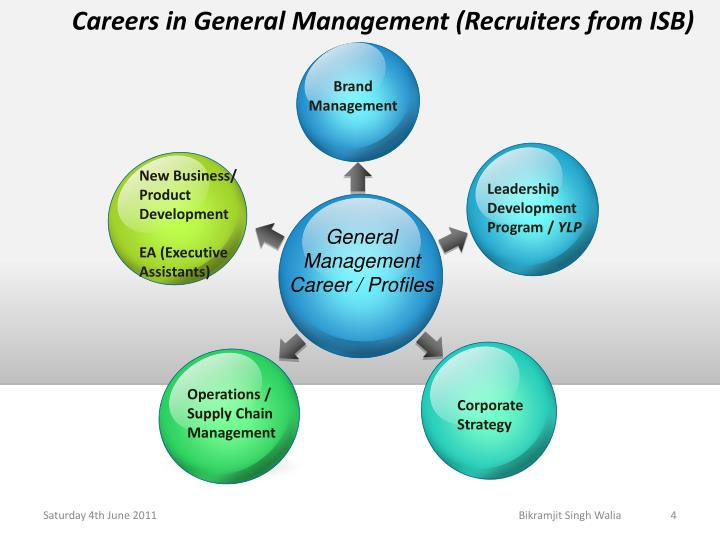 genral managment The management certificate emphasizes managing human and fiscal resources within the structure, culture, and missions of any organization the program provides students with the opportunity to examine the areas of innovation in business, human resource management, change management, organizational negotiations, and strategic management.