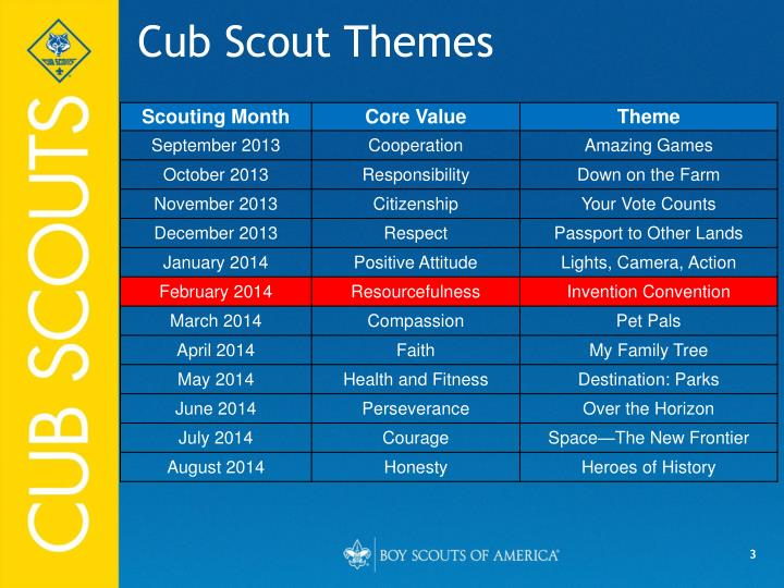 Cub scout themes