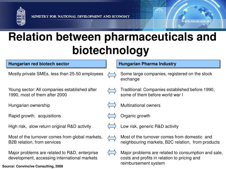 Relation between pharmaceuticals and biotechnology