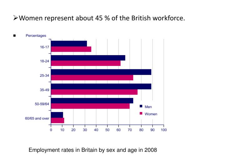 Women represent about 45 % of the British workforce.