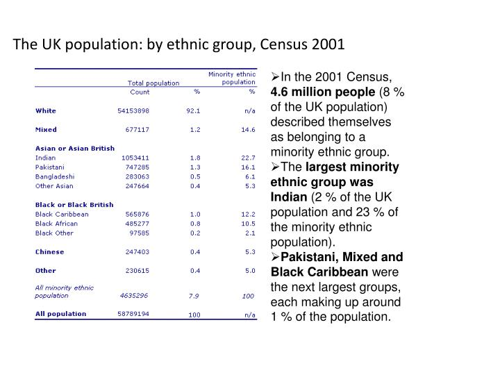 The UK population: by ethnic group, Census 2001