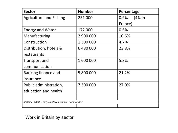 Work in Britain by sector