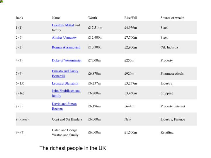 The richest people in the UK